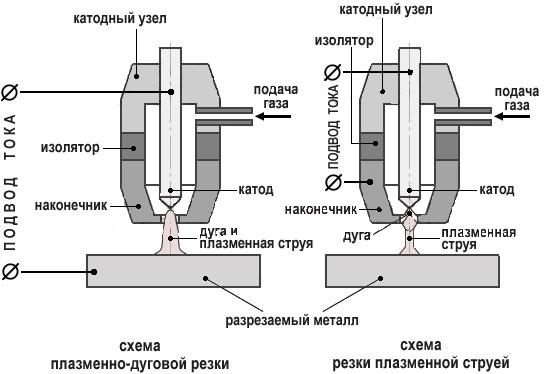 Плазмотрон своими руками схемы чертежи