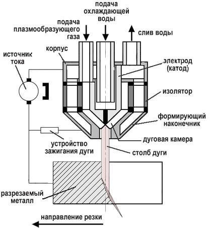 Схема режущего плазмотрон