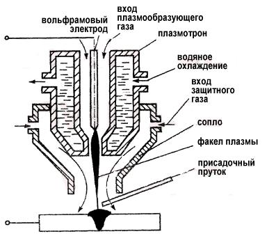 Схема процесса плазменной