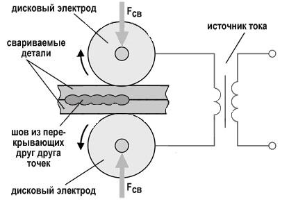 Схема шовной (роликовой)