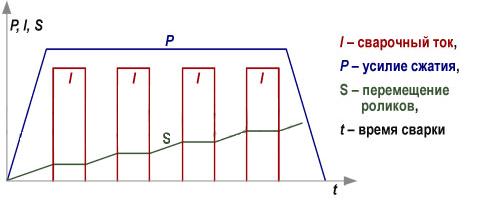Циклограмма шаговой шовной сварки